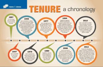 Nysutunited 140922 Tenure 03 Chronology 9395845 335x220